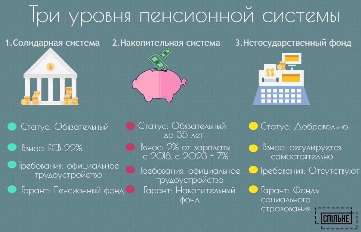 Фз рф о страховых пенсиях который вступил в силу 01.01.2015 года