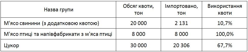 Джерело  складено за даними Державної фіскальної служби України станом на  02 серпня 2016 року  1408cb9dc3cc5