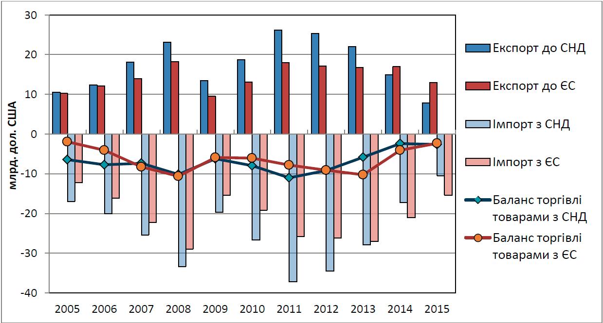 Динаміка торгівлі товарами з країнами СНД та ЄС за 2005-2015 роки 43cee6c84f382