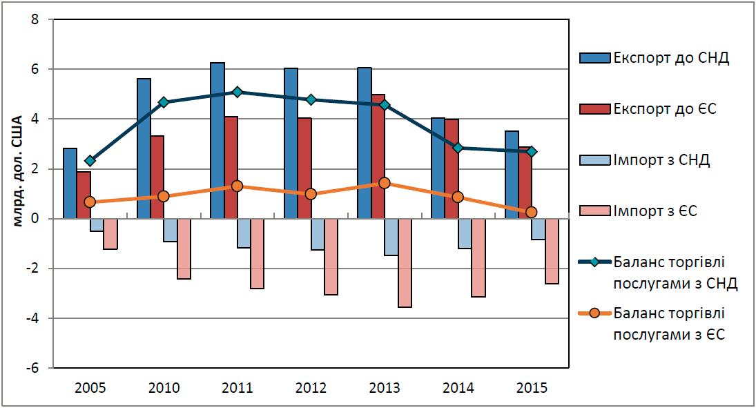 Динаміка торгівлі послугами з країнами СНД та ЄС за 2005-2015 роки. e025881d75d37