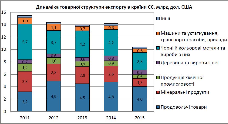 Динаміка товарної структури експорту в країни ЄС за 2011-2015 років. 1b96e20f489a9