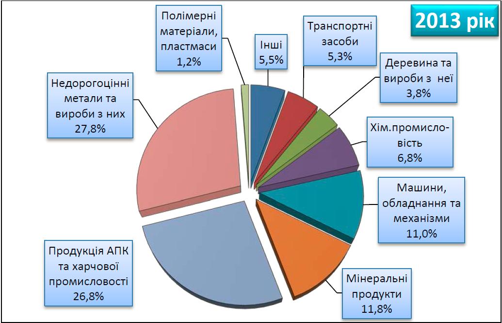Загальна структура українського експорту за видами економічної діяльності в  2013 році. 89686a0d3e78e