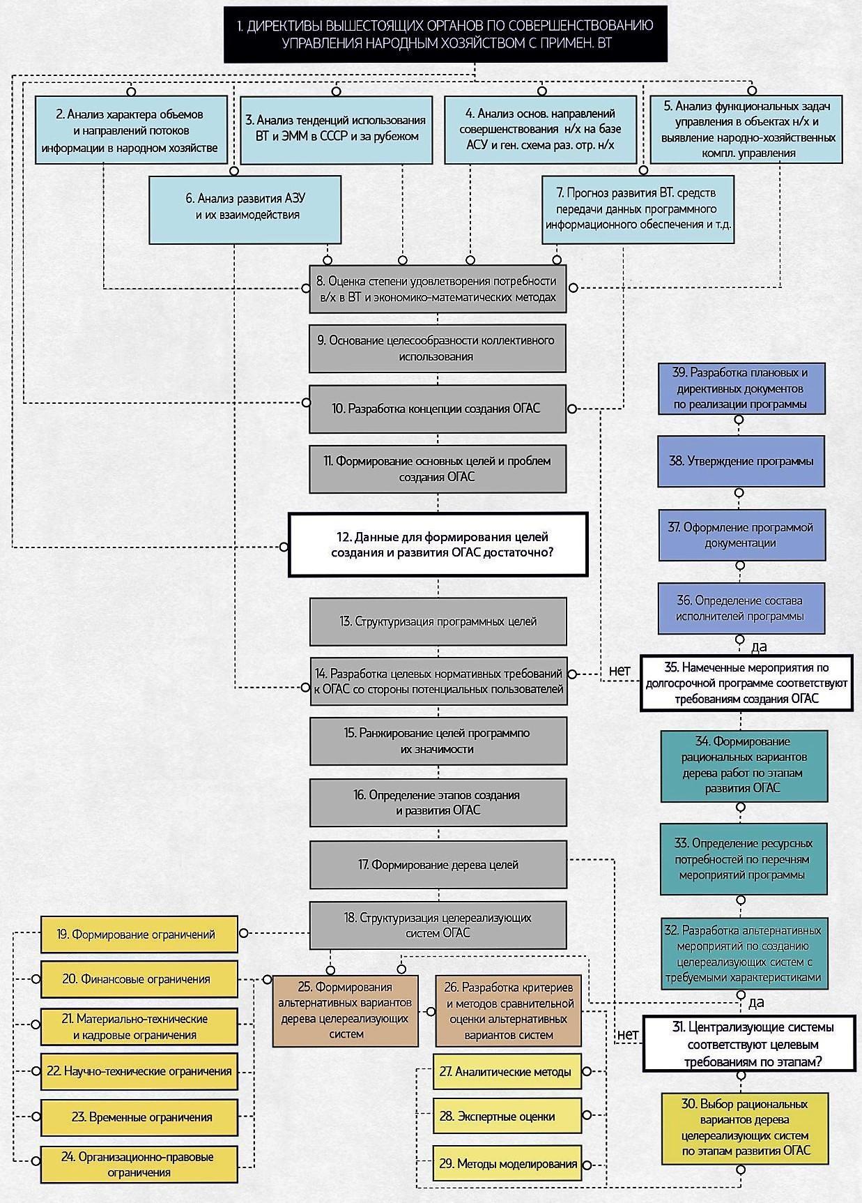 Создание организующей схемы компании 22